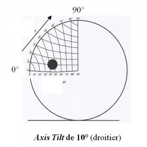 lexique_axis_tilt