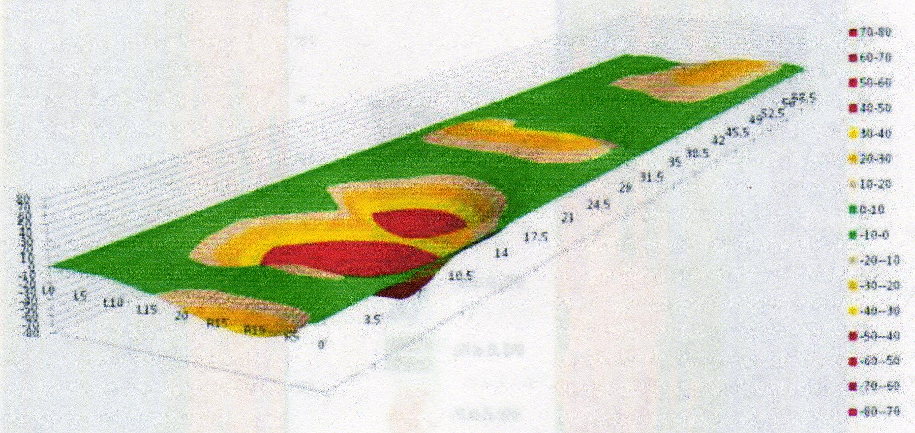 Graphique 3 D