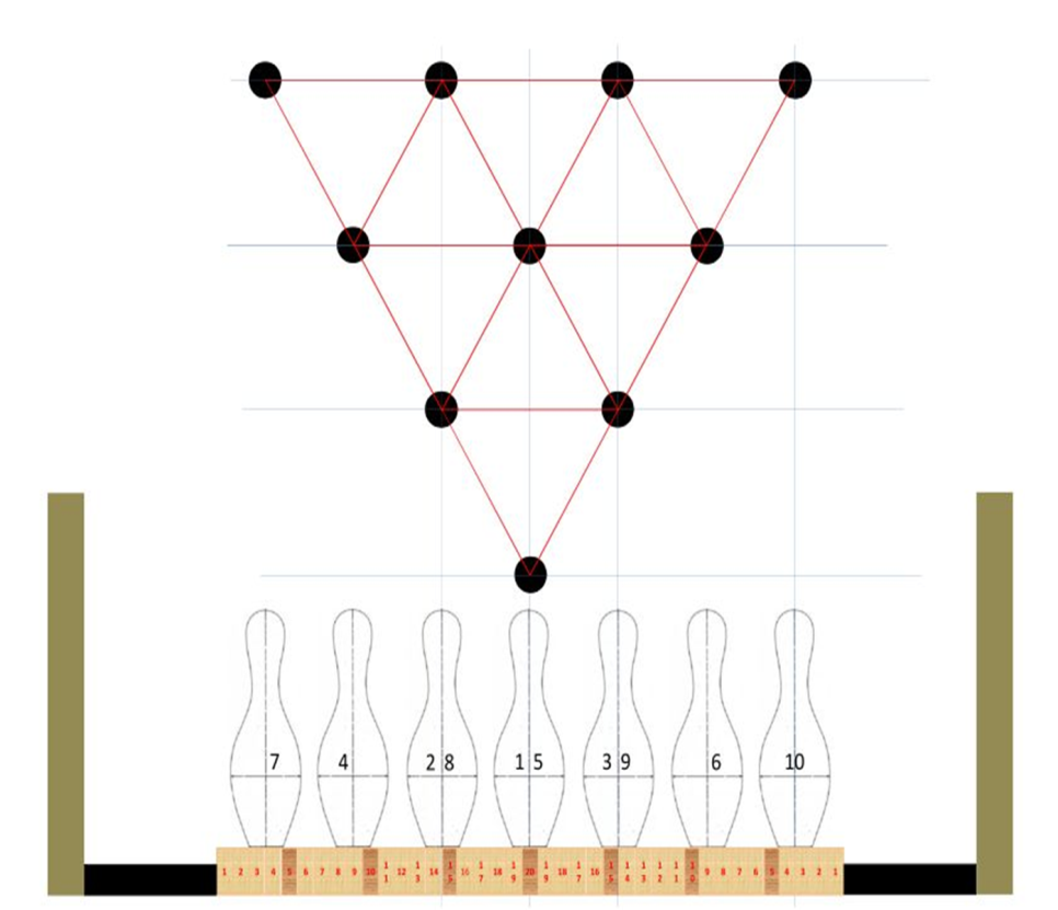Position quilles