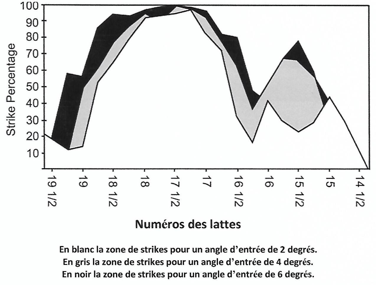 Pourcentage strikes 2°
